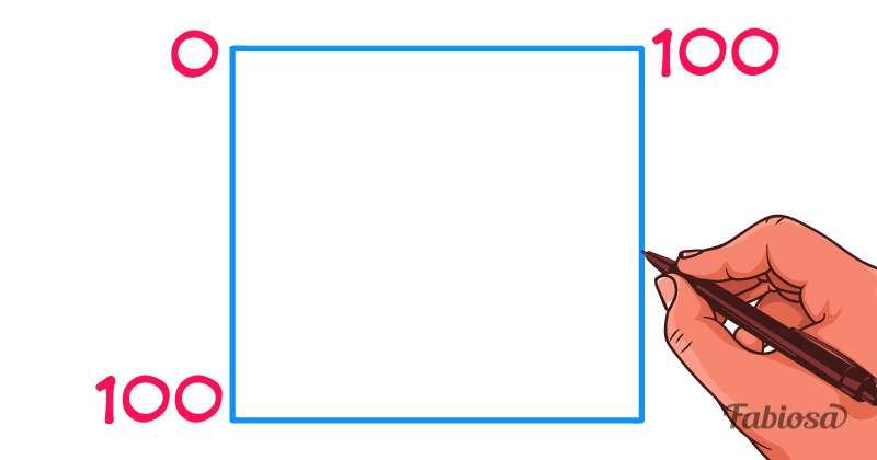 La finestra di johari un test che con sole due domande rivela quattro aspetti nascosti de su - Finestra di johari ...