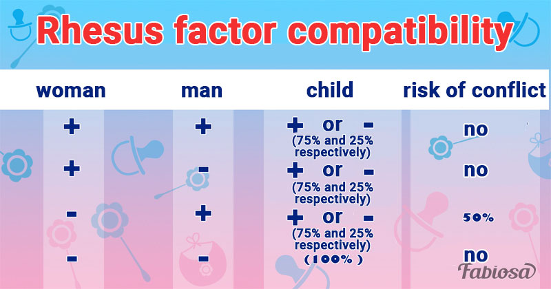 Rh-Factor And Blood Type Compatibility Of Partners To Conceive And Birth A Healthy BabyRh-Factor And Blood Type Compatibility Of Partners To Conceive And Birth A Healthy Baby