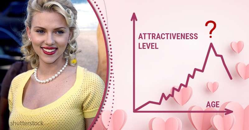 Attractiveness male age peak of Peak attractiveness