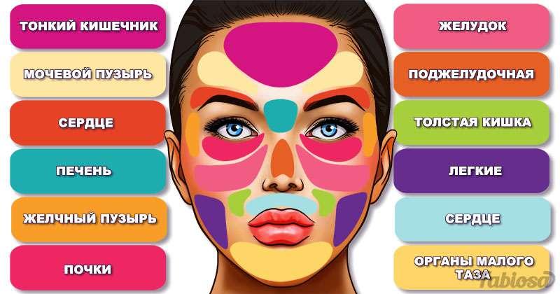 Лицо — это карта здоровья. О чем сигнализируют прыщи, появившиеся на конкретных участках?