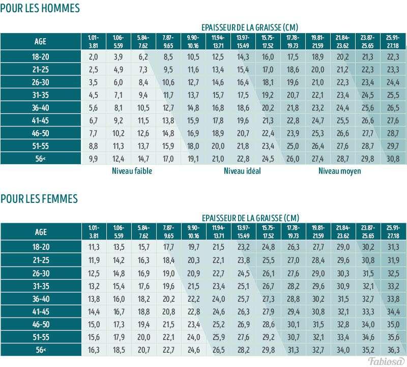 Poids normal ou surpoids ? Comment mesurer votre pourcentage de graisse corporelle avec une simple règlePoids normal ou surpoids ? Comment mesurer votre pourcentage de graisse corporelle avec une simple règle